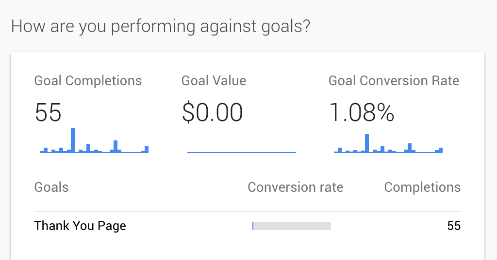 Goal conversion tracking with Google Analytics