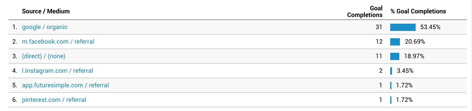 Screenshot of Google Analytics Source / medium chart